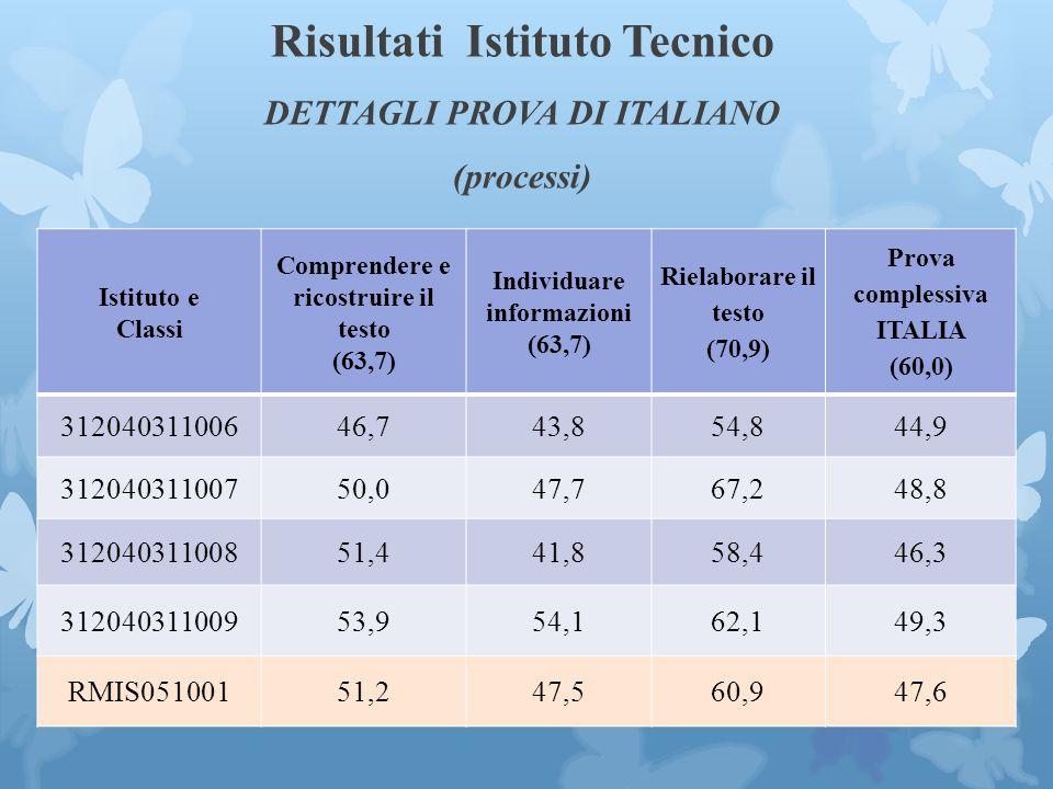 Risultati Istituto Tecnico DETTAGLI PROVA DI ITALIANO (processi)