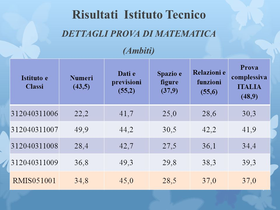 Risultati Istituto Tecnico DETTAGLI PROVA DI MATEMATICA (Ambiti)
