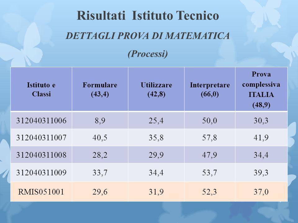 Risultati Istituto Tecnico DETTAGLI PROVA DI MATEMATICA (Processi)
