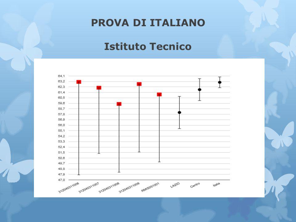 PROVA DI ITALIANO Istituto Tecnico