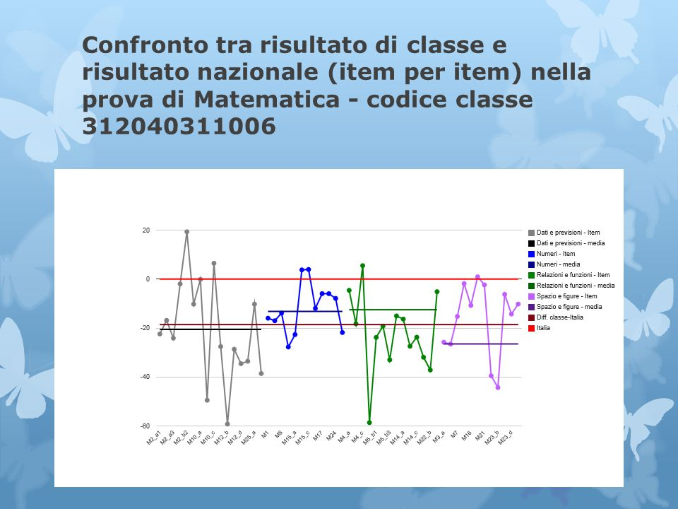 Confronto tra risultato di classe e risultato nazionale (item per item) nella prova di Matematica - codice classe 312040311006