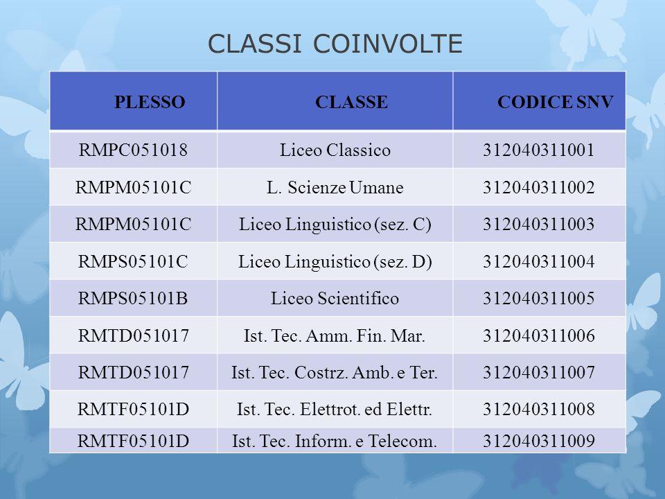 CLASSI COINVOLTE PLESSO CLASSE CODICE SNV RMPC051018 Liceo Classico