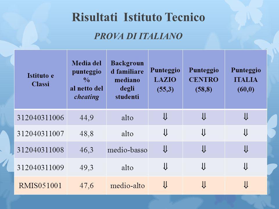 Risultati Istituto Tecnico PROVA DI ITALIANO