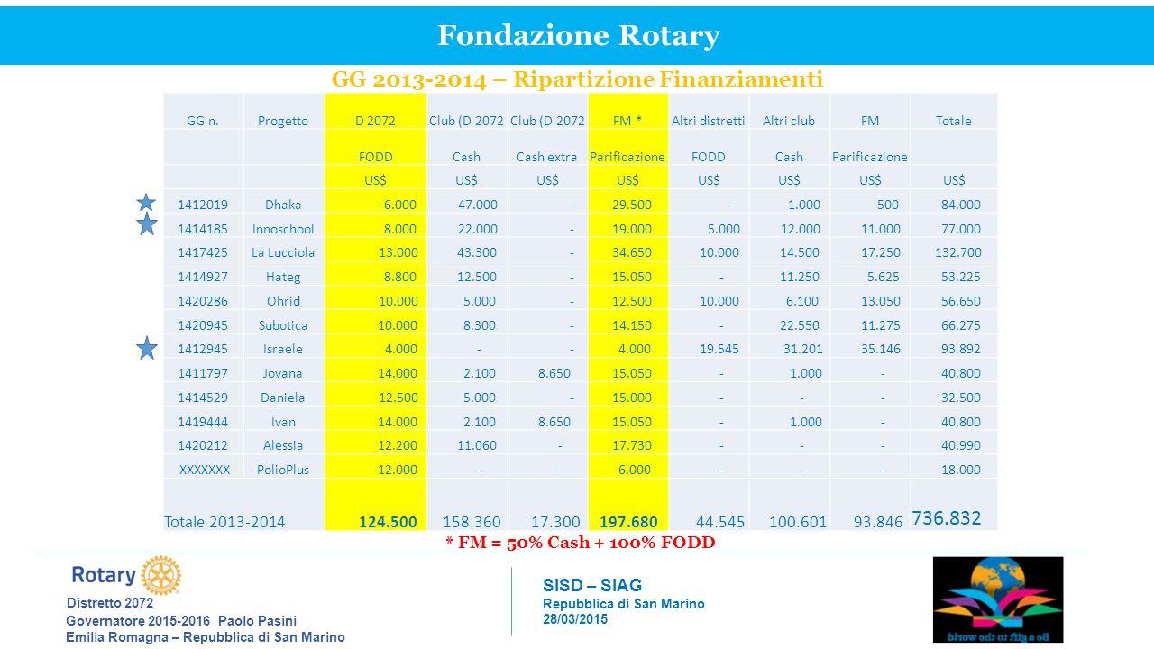 GG 2013-2014 – Ripartizione Finanziamenti