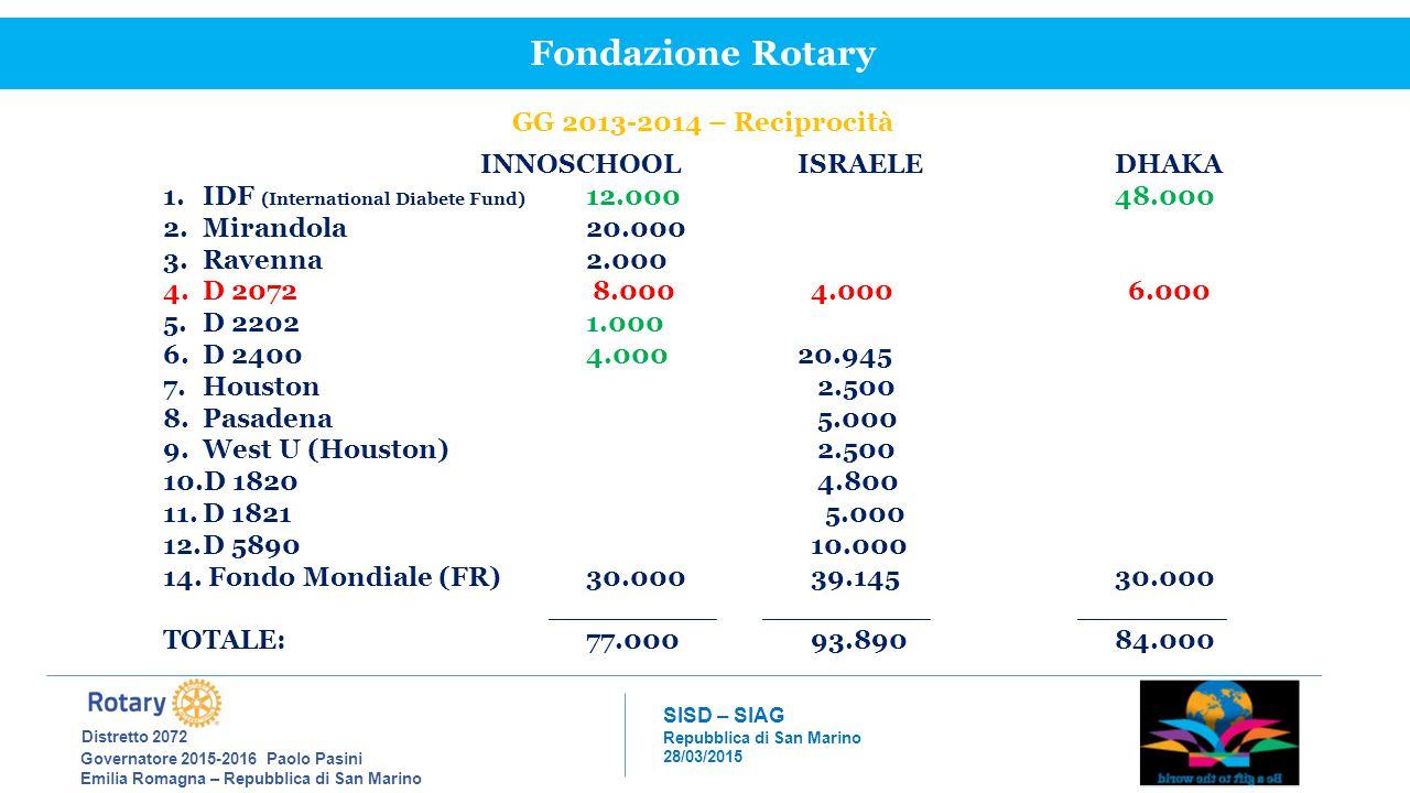 Fondazione Rotary Distretto 2072 GG 2013-2014 – Reciprocità