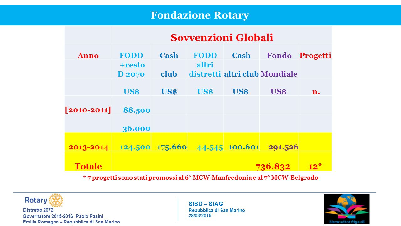 Fondazione Rotary Sovvenzioni Globali