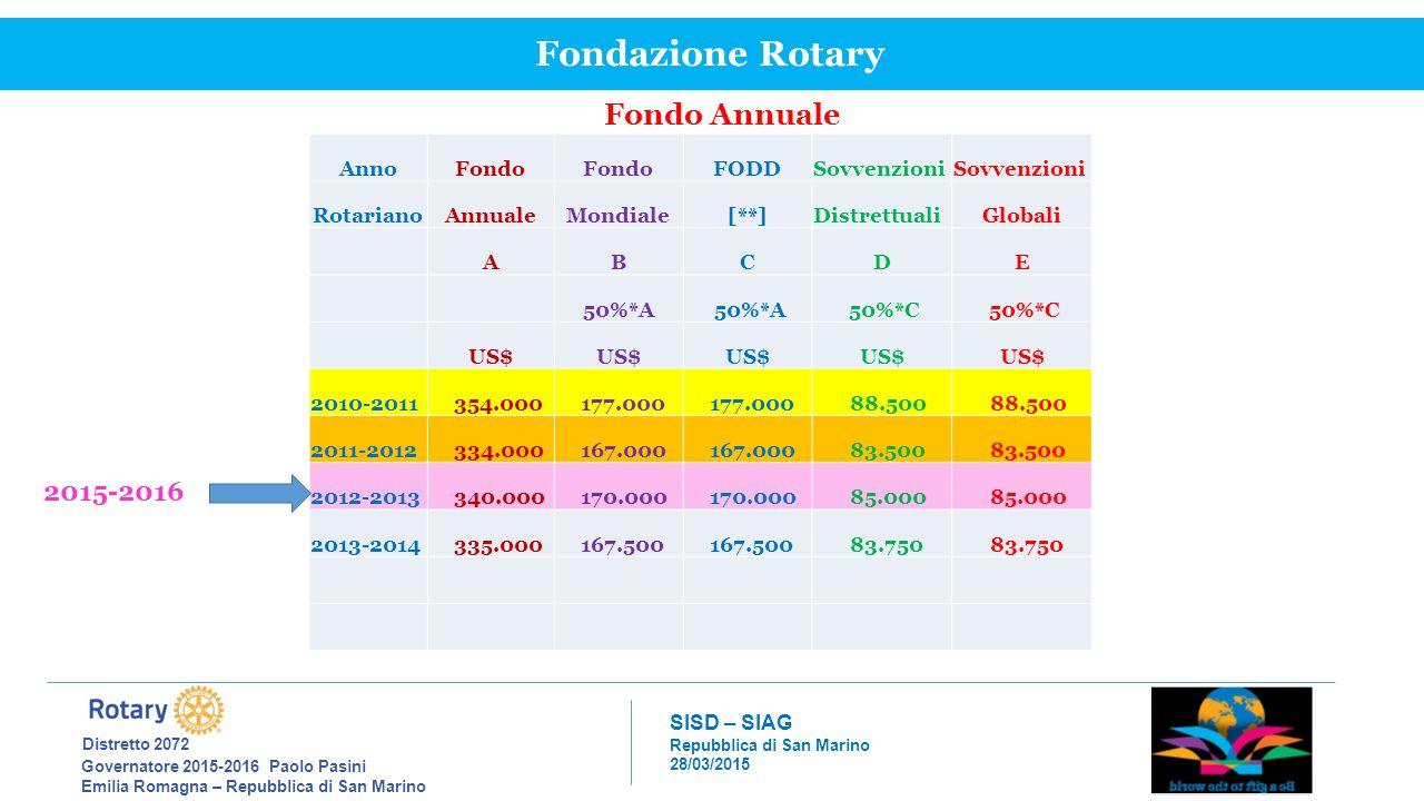 Fondazione Rotary Distretto 2072 Fondo Annuale 2015-2016 Anno Fondo