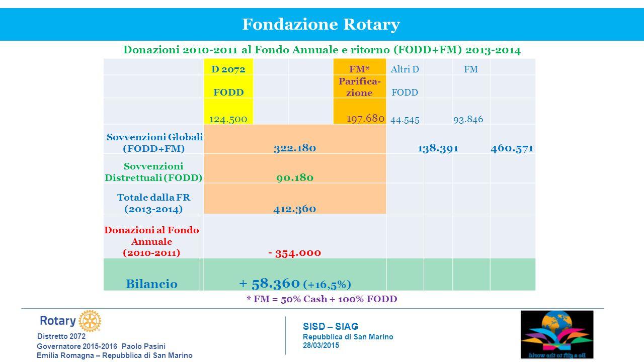 Fondazione Rotary Distretto 2072 + 58.360 (+16,5%) Bilancio