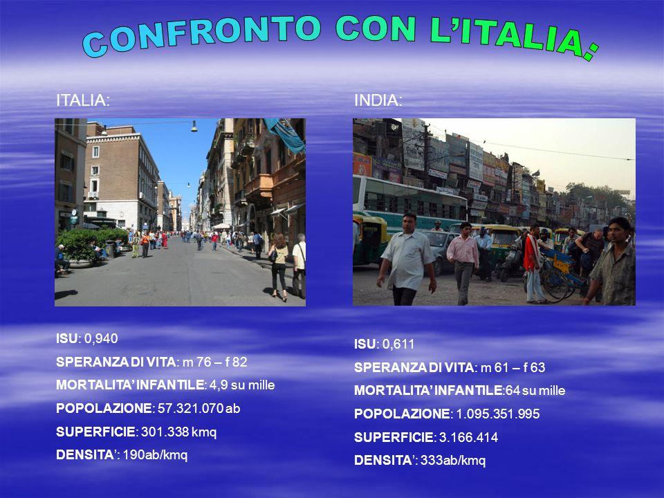 CONFRONTO CON L'ITALIA: