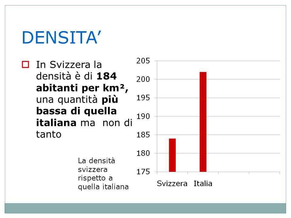 DENSITA' In Svizzera la densità è di 184 abitanti per km², una quantità più bassa di quella italiana ma non di tanto.