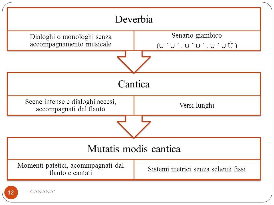 CANANA Deverbia Dialoghi o monologhi senza accompagnamento musicale