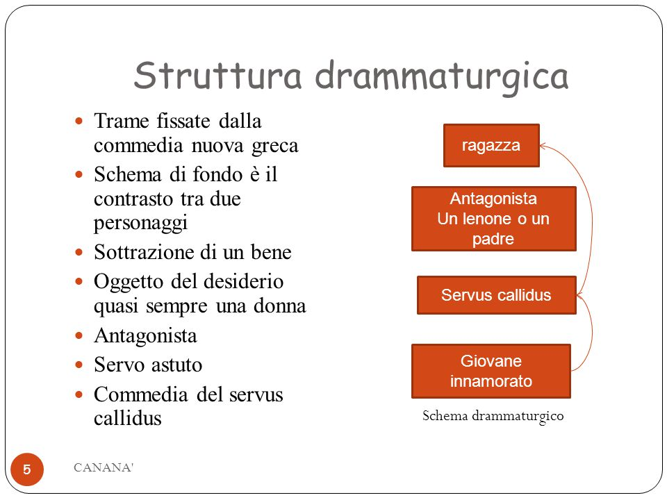 Struttura drammaturgica