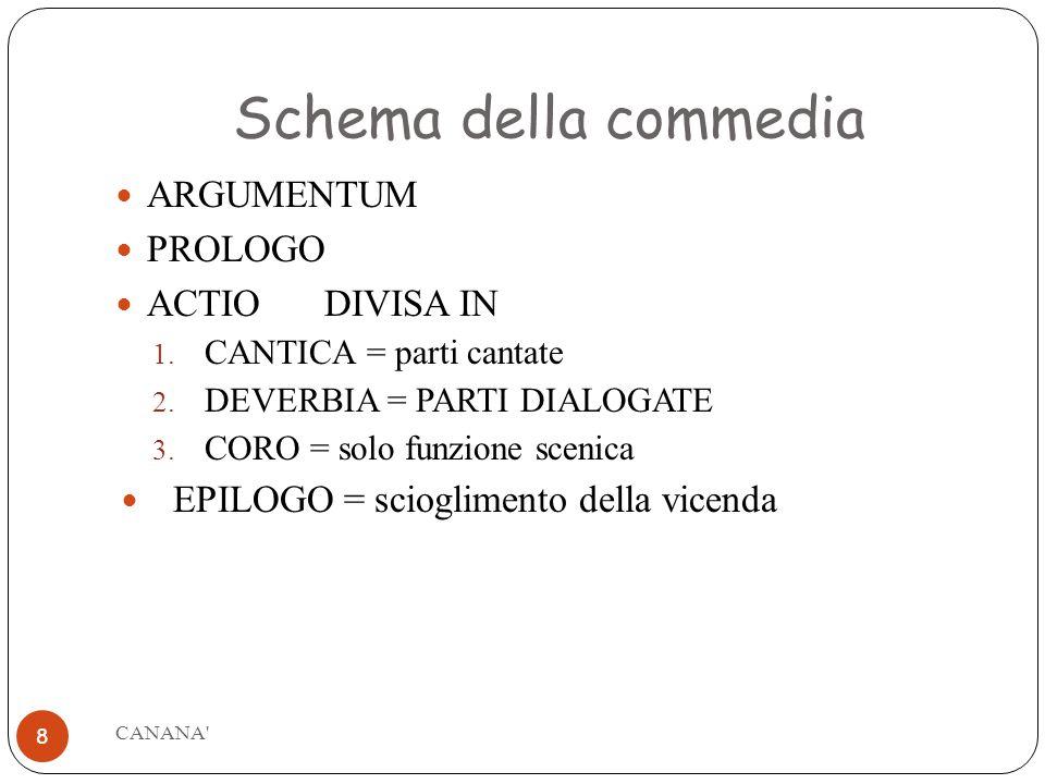 Schema della commedia ARGUMENTUM PROLOGO ACTIO DIVISA IN