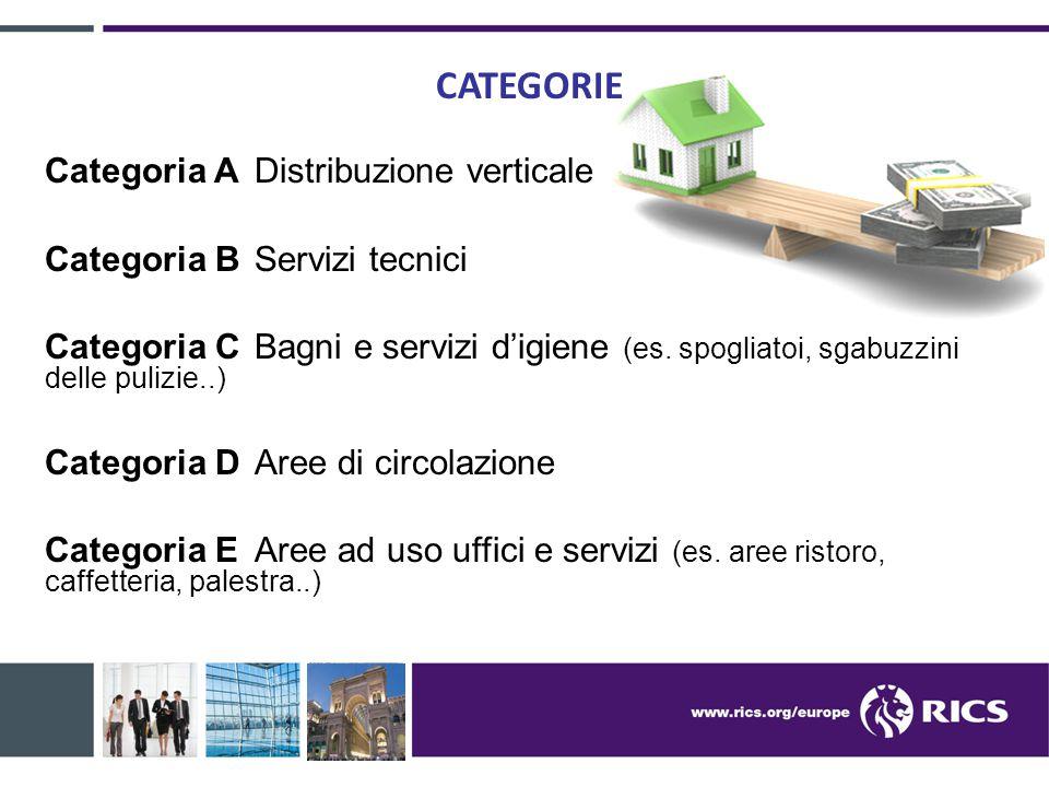 CATEGORIE Categoria A Distribuzione verticale