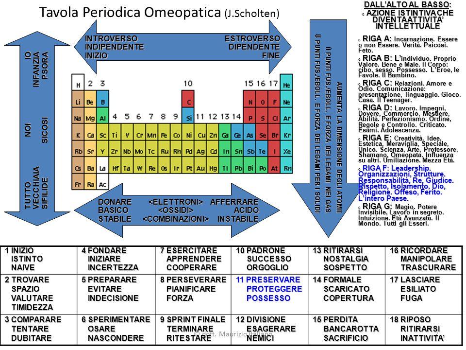 Tavola Periodica Omeopatica (J.Scholten)