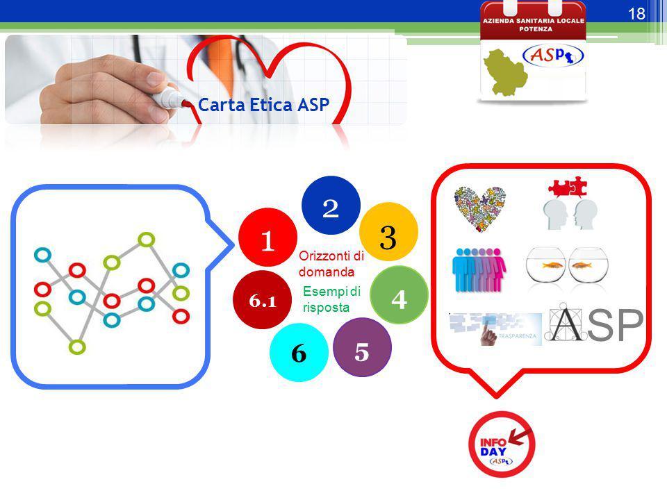 SP 1 2 3 4 5 6 Carta Etica ASP 6.1 Orizzonti di domanda Esempi di