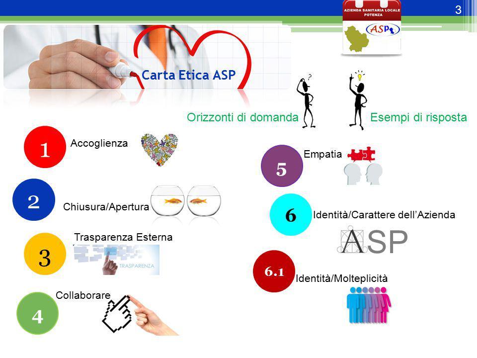 SP 1 2 3 5 6 4 Carta Etica ASP 6.1 Orizzonti di domanda