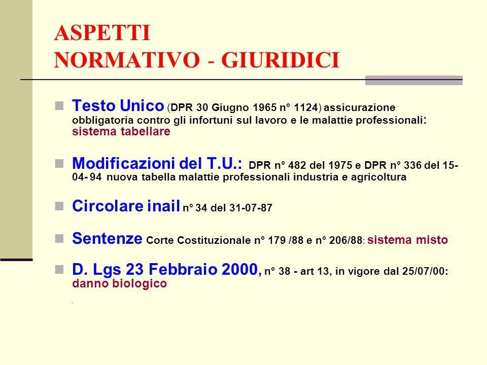 ASPETTI NORMATIVO - GIURIDICI