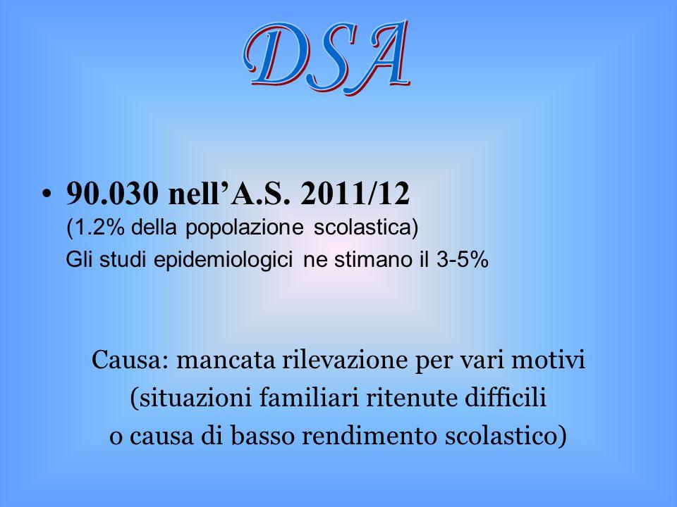 90.030 nell'A.S. 2011/12 (1.2% della popolazione scolastica)