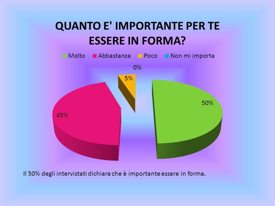 Il 50% degli intervistati dichiara che è importante essere in forma.
