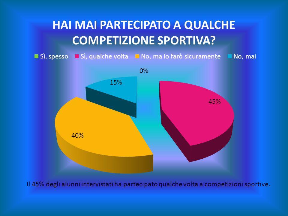 Il 45% degli alunni intervistati ha partecipato qualche volta a competizioni sportive.