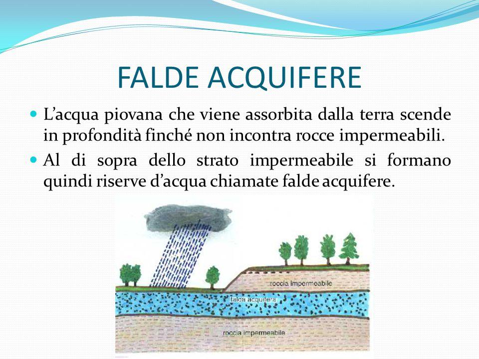 FALDE ACQUIFERE L'acqua piovana che viene assorbita dalla terra scende in profondità finché non incontra rocce impermeabili.