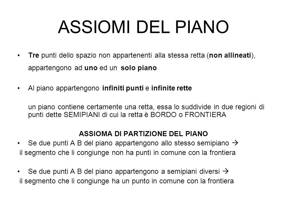 ASSIOMA DI PARTIZIONE DEL PIANO