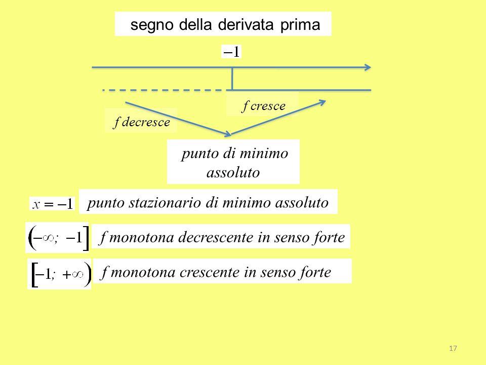 segno della derivata prima