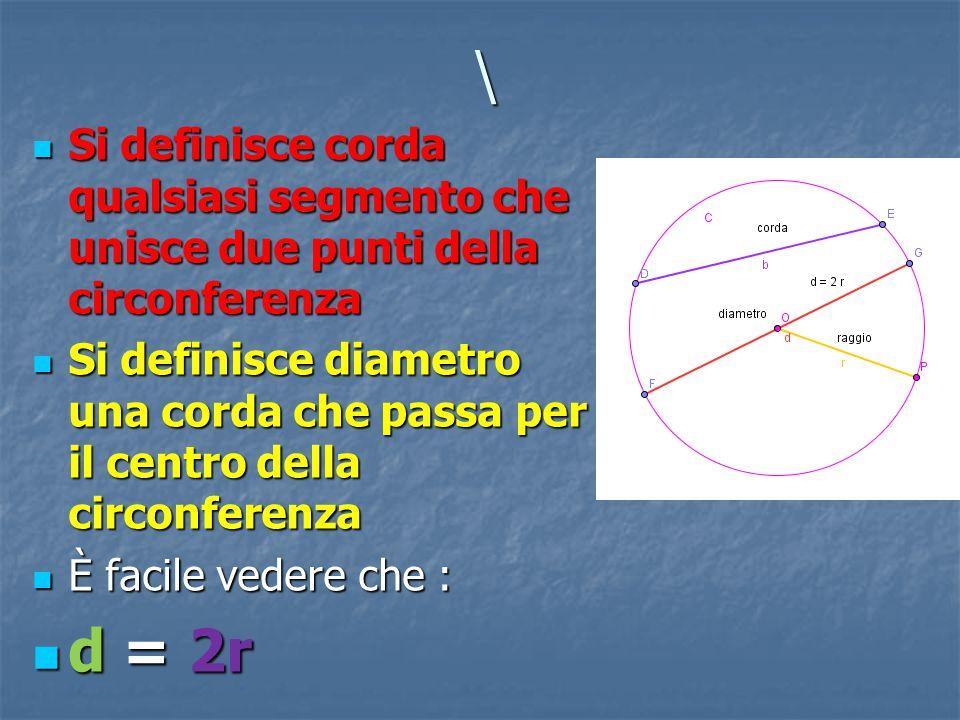 \ Si definisce corda qualsiasi segmento che unisce due punti della circonferenza.