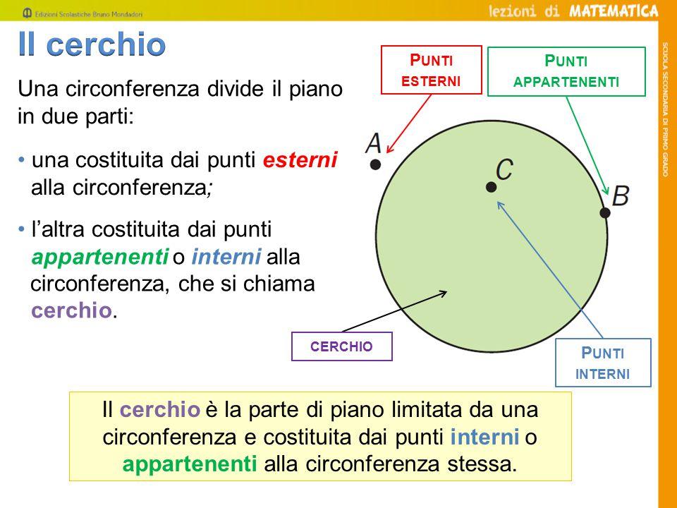 Il cerchio Una circonferenza divide il piano in due parti: