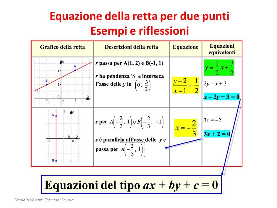 Equazione della retta per due punti Esempi e riflessioni