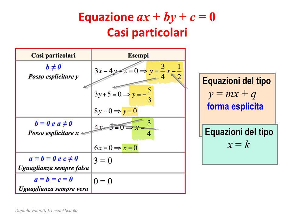 Equazione ax + by + c = 0 Casi particolari