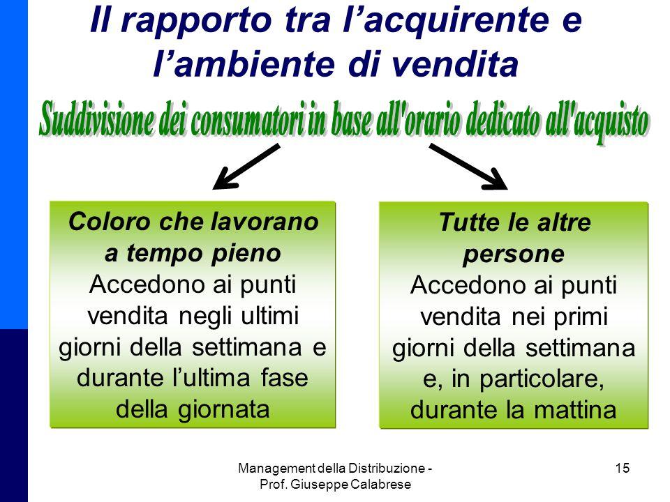 Il rapporto tra l'acquirente e l'ambiente di vendita