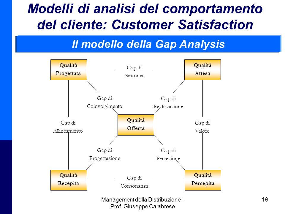 Il modello della Gap Analysis