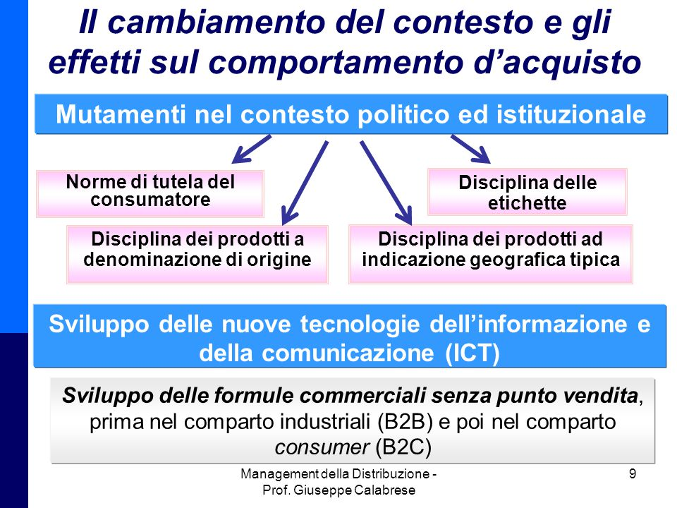 Il cambiamento del contesto e gli effetti sul comportamento d'acquisto