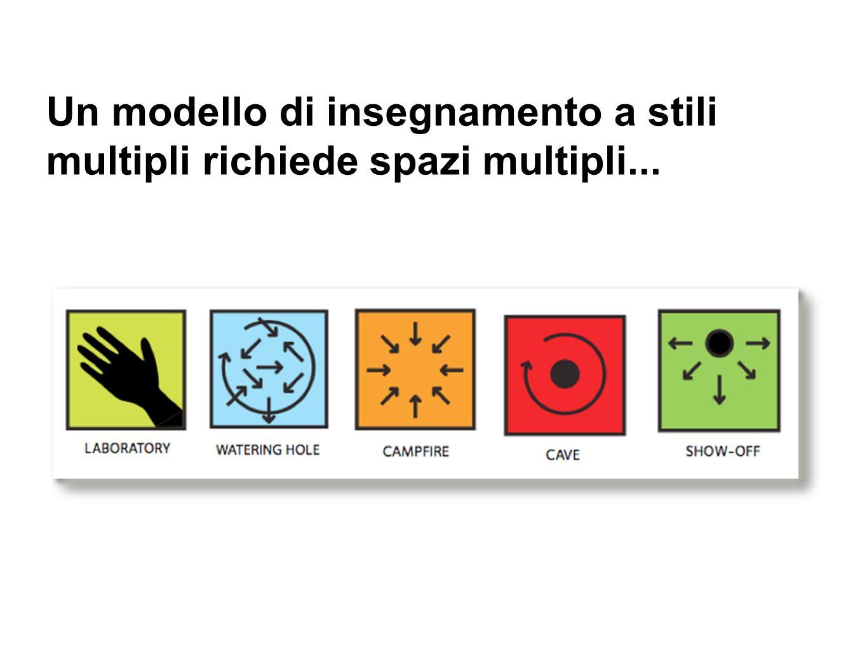 Un modello di insegnamento a stili multipli richiede spazi multipli...