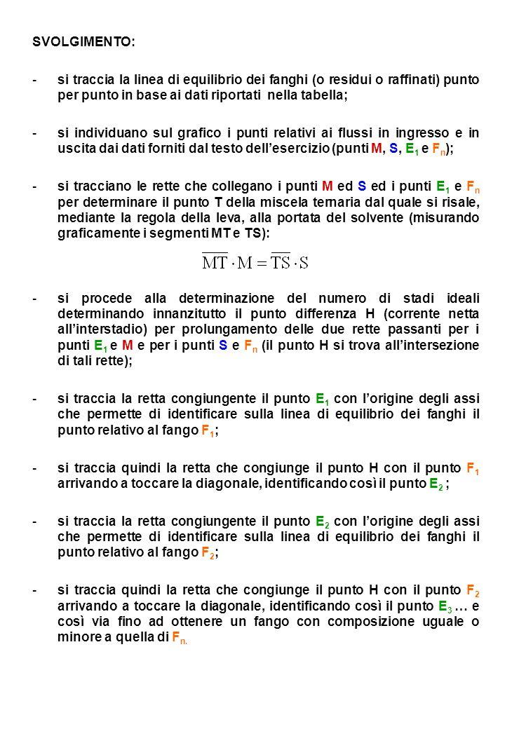 SVOLGIMENTO: si traccia la linea di equilibrio dei fanghi (o residui o raffinati) punto per punto in base ai dati riportati nella tabella;