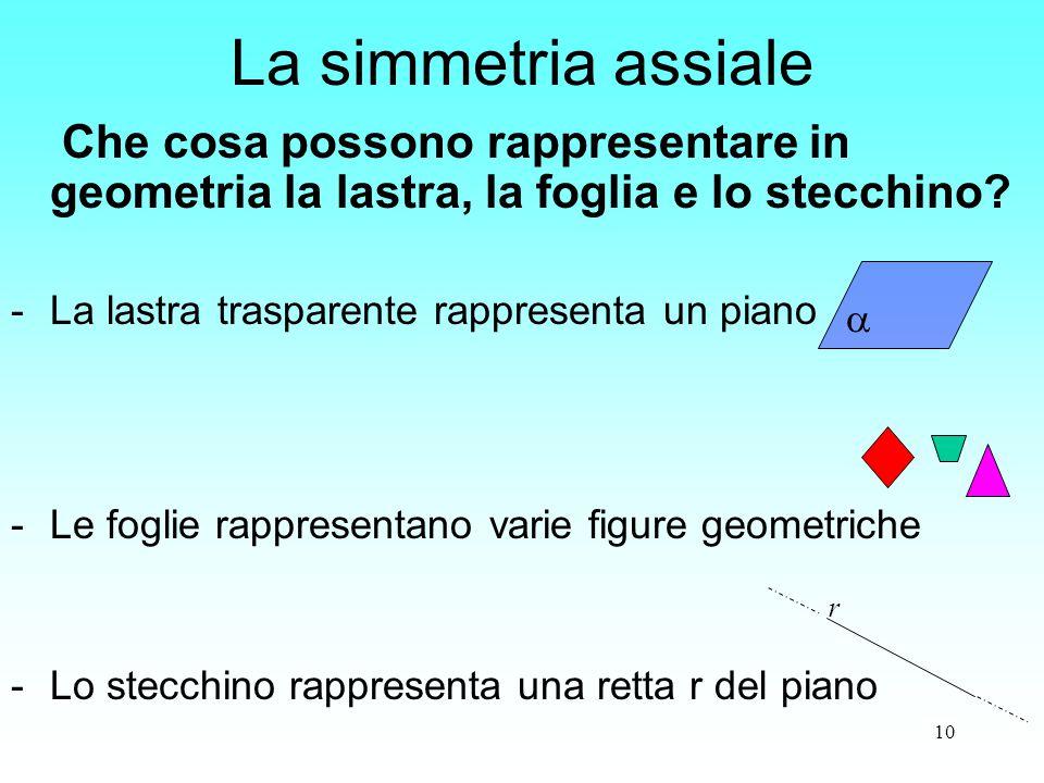 La simmetria assiale Che cosa possono rappresentare in geometria la lastra, la foglia e lo stecchino