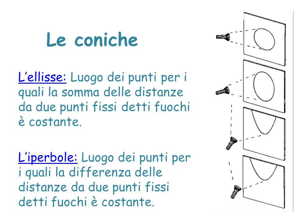 Le coniche L'ellisse: Luogo dei punti per i quali la somma delle distanze da due punti fissi detti fuochi è costante.