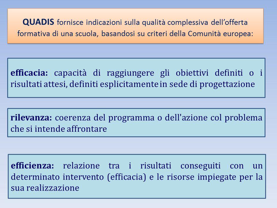 QUADIS fornisce indicazioni sulla qualità complessiva dell'offerta formativa di una scuola, basandosi su criteri della Comunità europea: