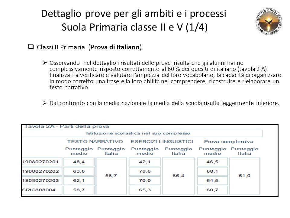 Dettaglio prove per gli ambiti e i processi Suola Primaria classe II e V (1/4)
