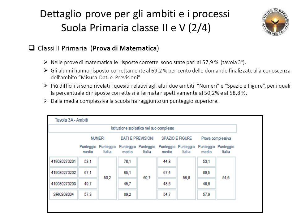 Dettaglio prove per gli ambiti e i processi Suola Primaria classe II e V (2/4)