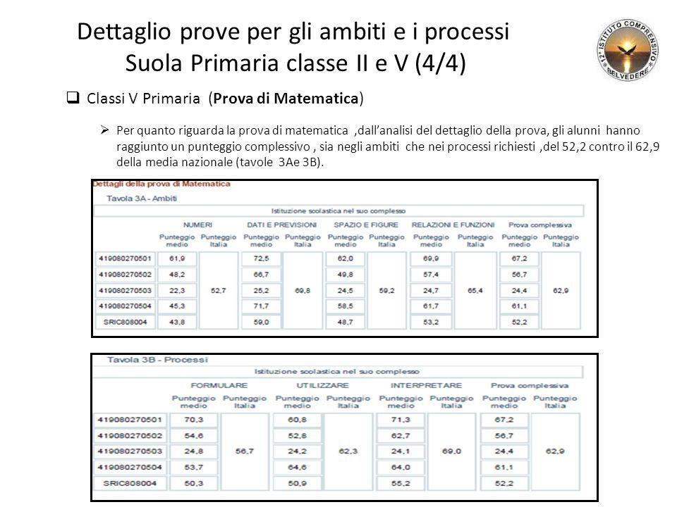 Dettaglio prove per gli ambiti e i processi Suola Primaria classe II e V (4/4)