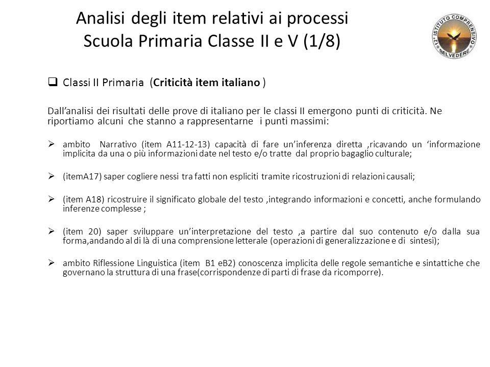 Analisi degli item relativi ai processi Scuola Primaria Classe II e V (1/8)