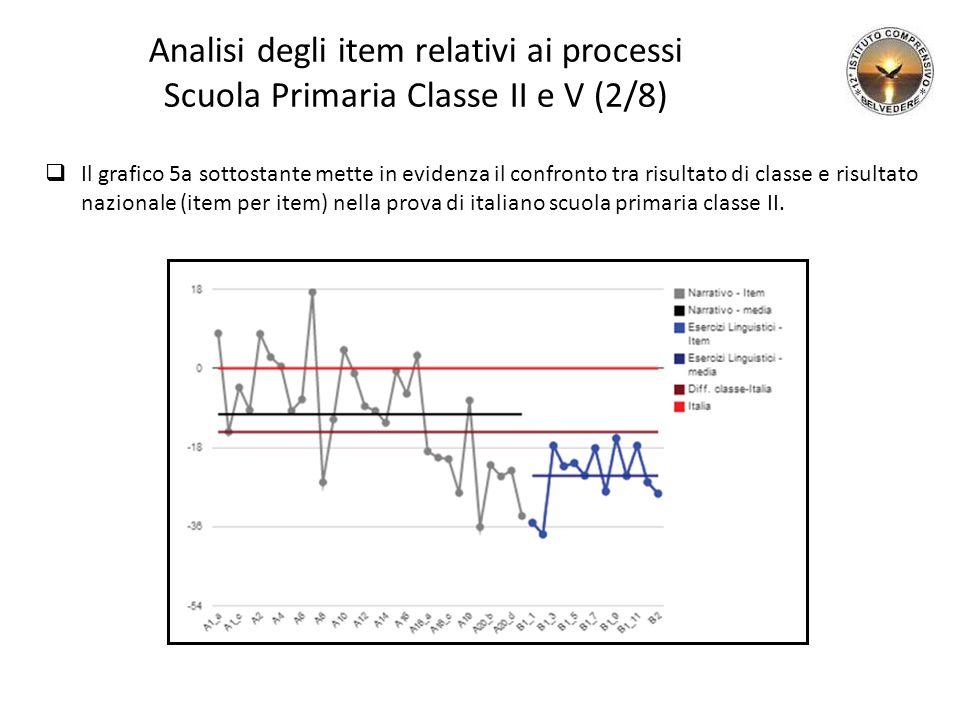 Analisi degli item relativi ai processi Scuola Primaria Classe II e V (2/8)