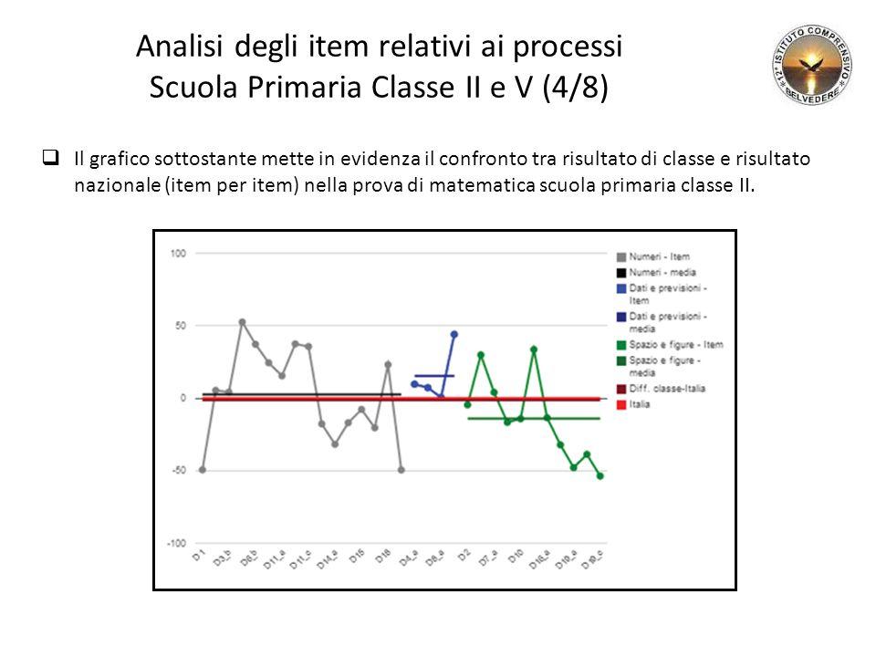 Analisi degli item relativi ai processi Scuola Primaria Classe II e V (4/8)