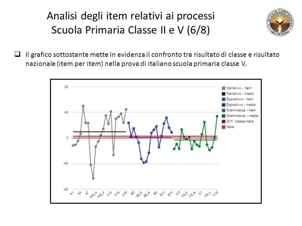 Analisi degli item relativi ai processi Scuola Primaria Classe II e V (6/8)