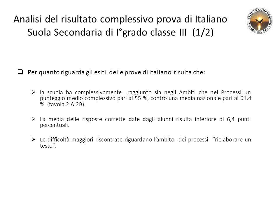 Analisi del risultato complessivo prova di Italiano Suola Secondaria di I°grado classe III (1/2)