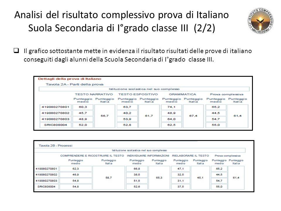 Analisi del risultato complessivo prova di Italiano Suola Secondaria di I°grado classe III (2/2)