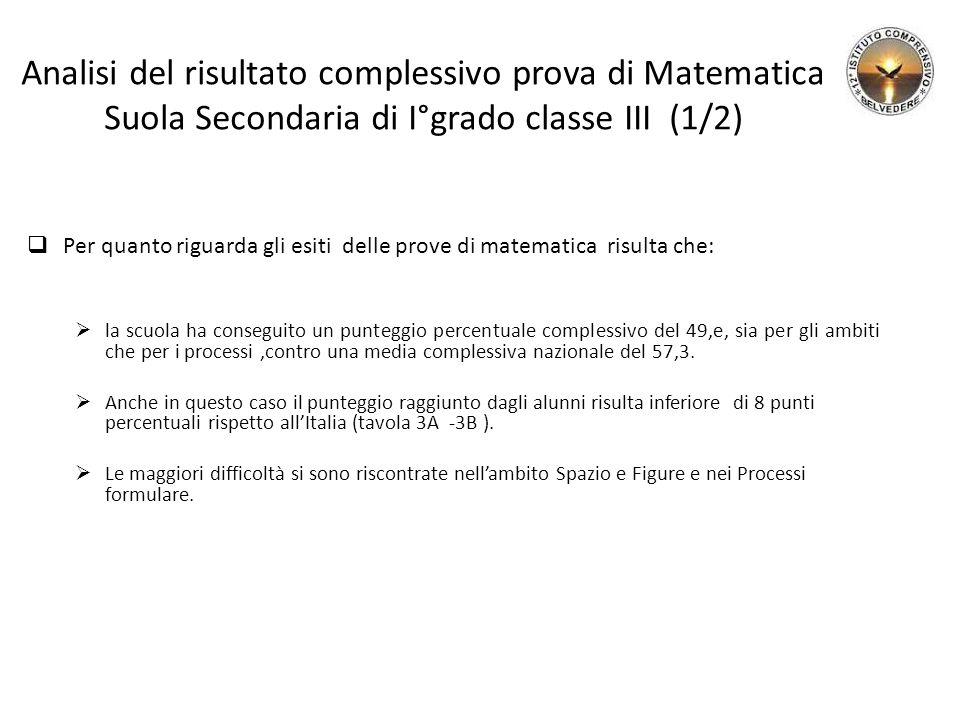Analisi del risultato complessivo prova di Matematica Suola Secondaria di I°grado classe III (1/2)